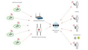 Giai Phap Wifi