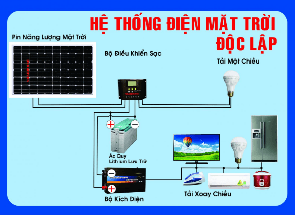 He Thong Dien Mat Troi Doc Lap
